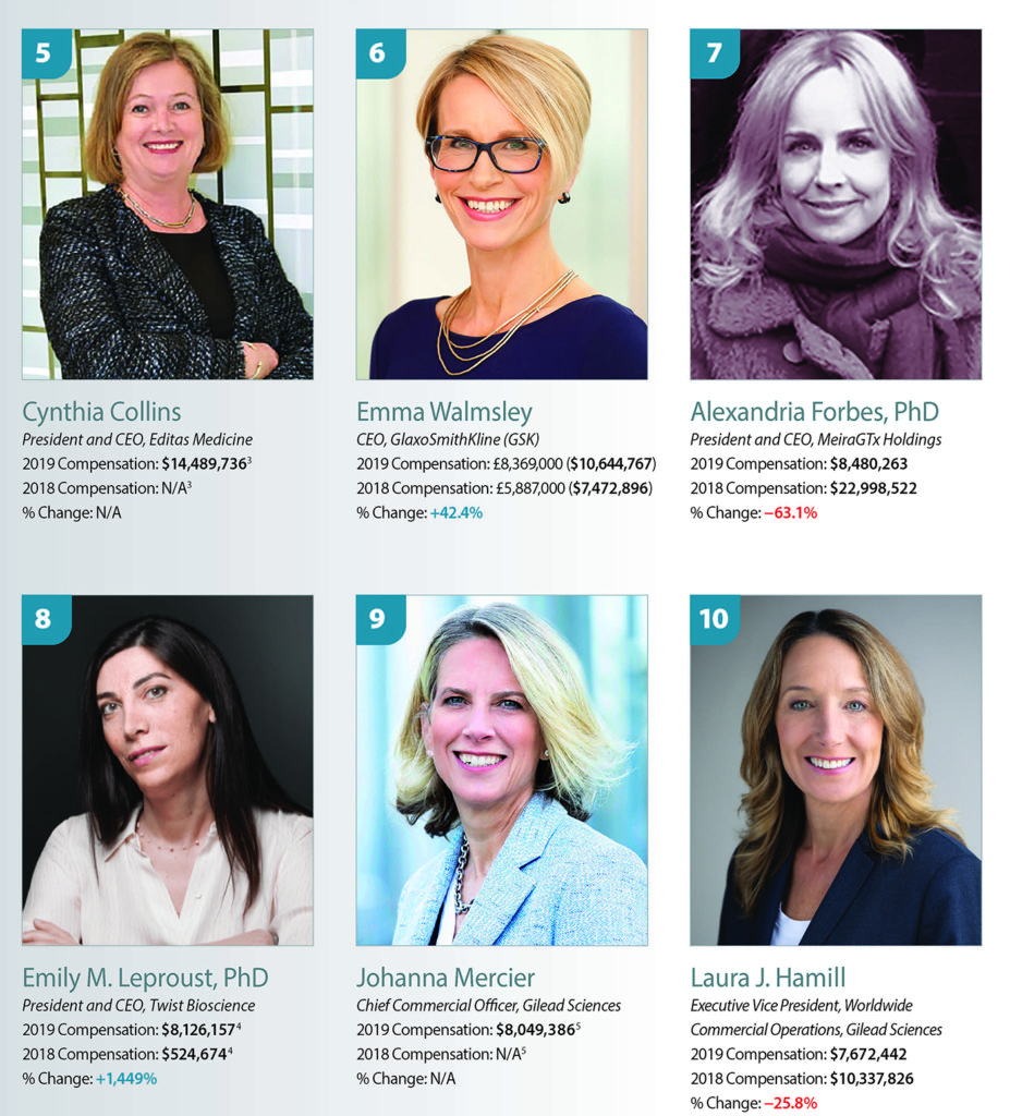 op 10 Earners among Women Biopharma Executives 5-10