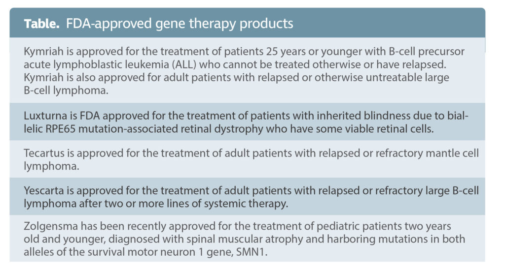 Table. FDA-approved gene therapy products